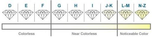 Diamond Colour Scale